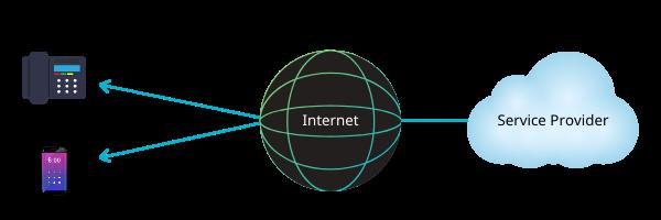 hosted pbx diagram